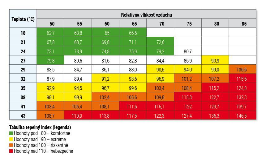 tabulka clanok prehriatie