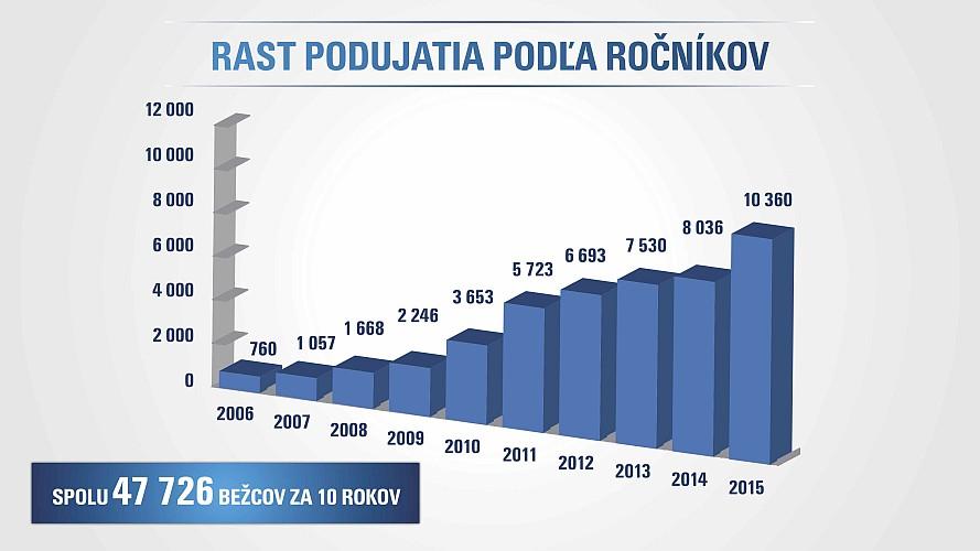 ČSOB marathon Bratislava
