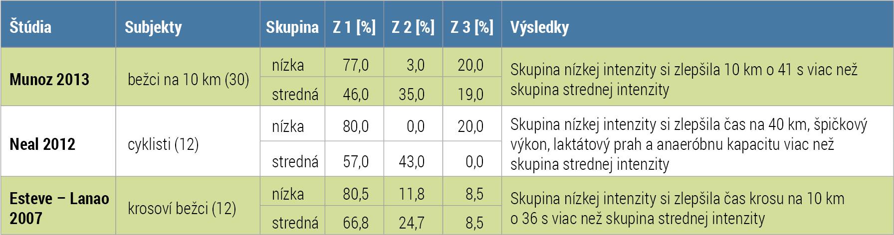 tabulka_intenzivny+lahky trening